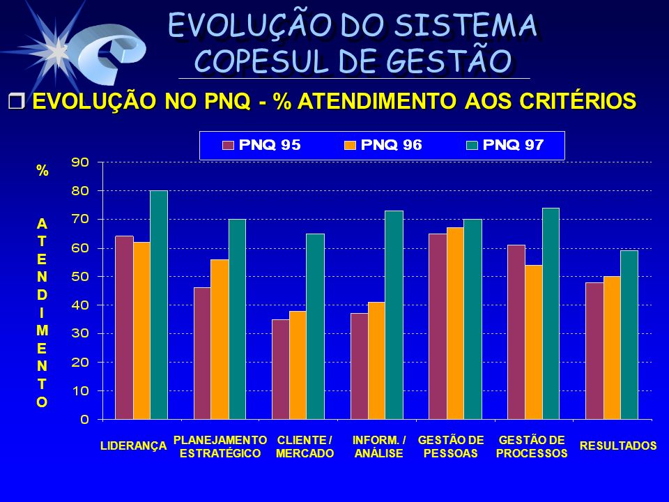 EVOLUÇÃO NO PNQ - % ATENDIMENTO AOS CRITÉRIOS