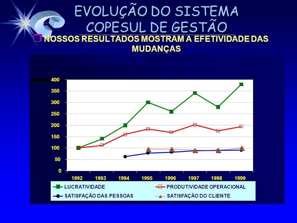 NOSSOS RESULTADOS MOSTRAM A EFETIVIDADE DAS MUDANÇAS