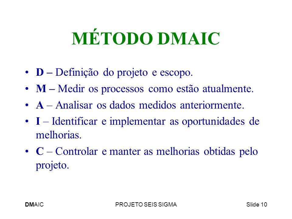 MÉTODO DMAIC D – Definição do projeto e escopo.
