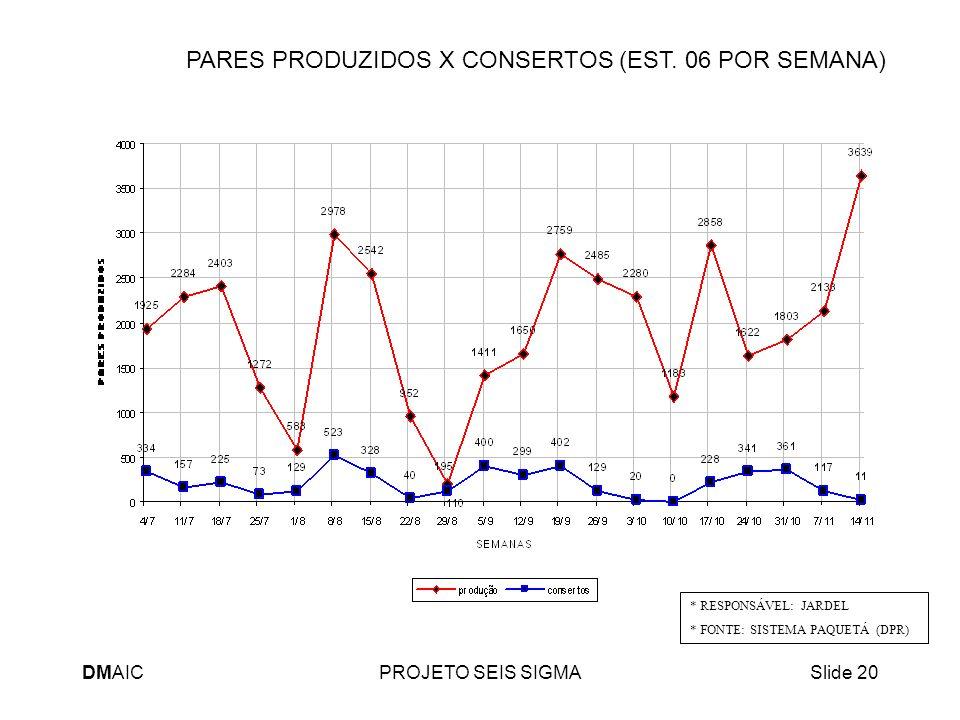PARES PRODUZIDOS X CONSERTOS (EST. 06 POR SEMANA)