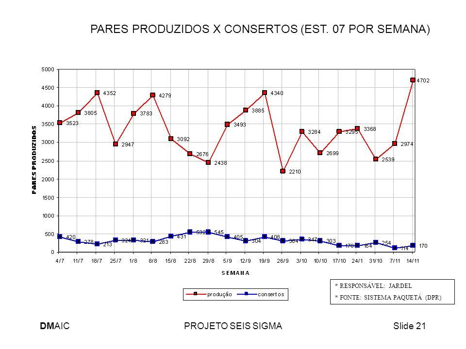 PARES PRODUZIDOS X CONSERTOS (EST. 07 POR SEMANA)