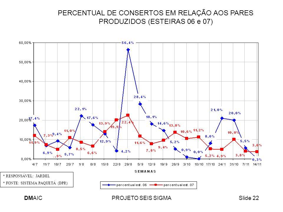 PERCENTUAL DE CONSERTOS EM RELAÇÃO AOS PARES PRODUZIDOS (ESTEIRAS 06 e 07)