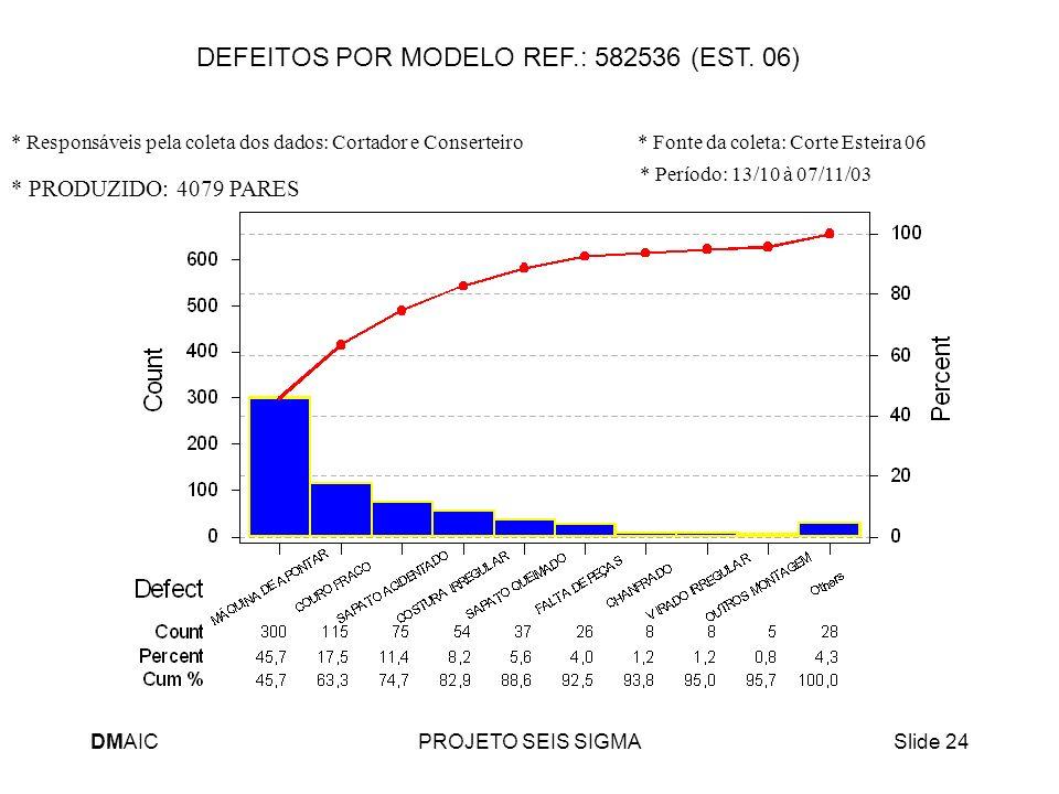 DEFEITOS POR MODELO REF.: 582536 (EST. 06)