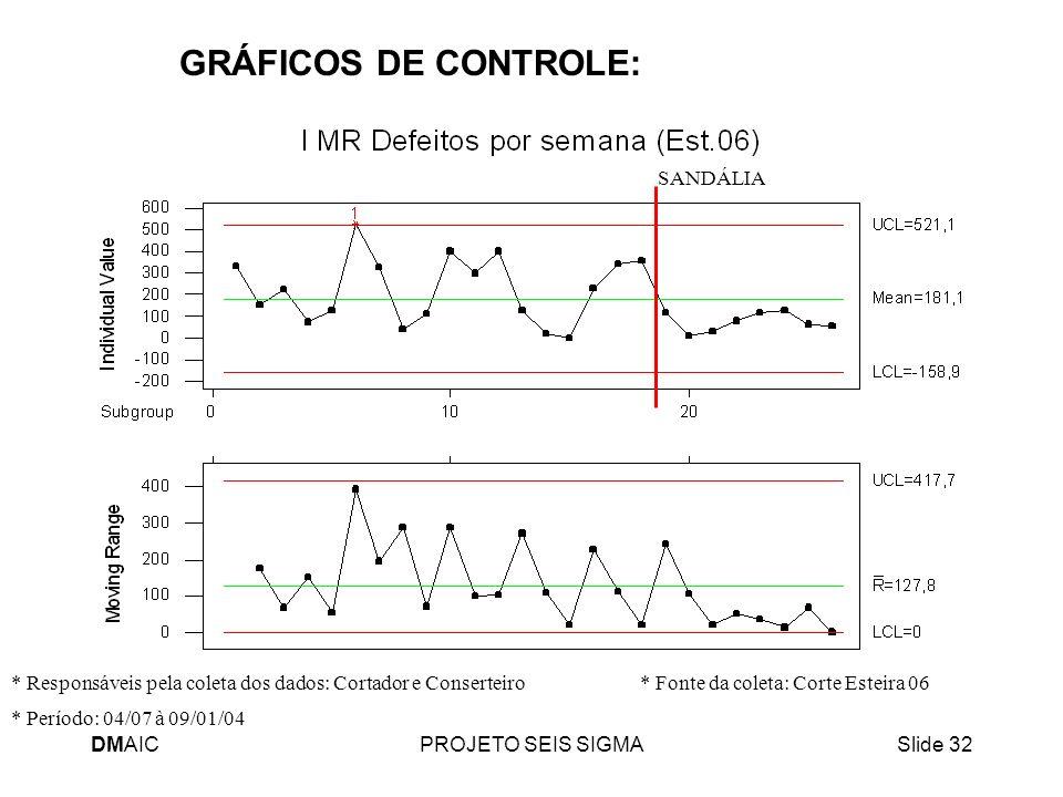 GRÁFICOS DE CONTROLE: SANDÁLIA