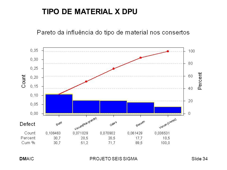 TIPO DE MATERIAL X DPU DMAIC PROJETO SEIS SIGMA