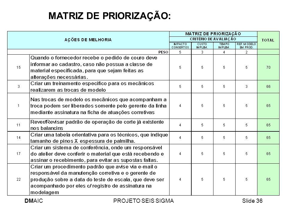 MATRIZ DE PRIORIZAÇÃO: