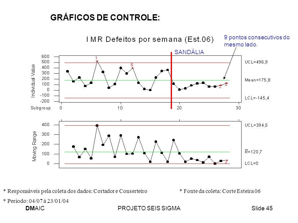 GRÁFICOS DE CONTROLE: 9 pontos consecutivos do mesmo lado. SANDÁLIA