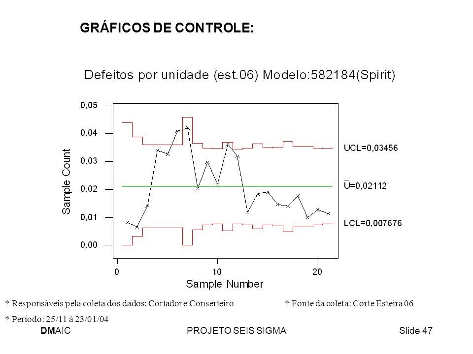 GRÁFICOS DE CONTROLE: * Responsáveis pela coleta dos dados: Cortador e Conserteiro * Fonte da coleta: Corte Esteira 06.