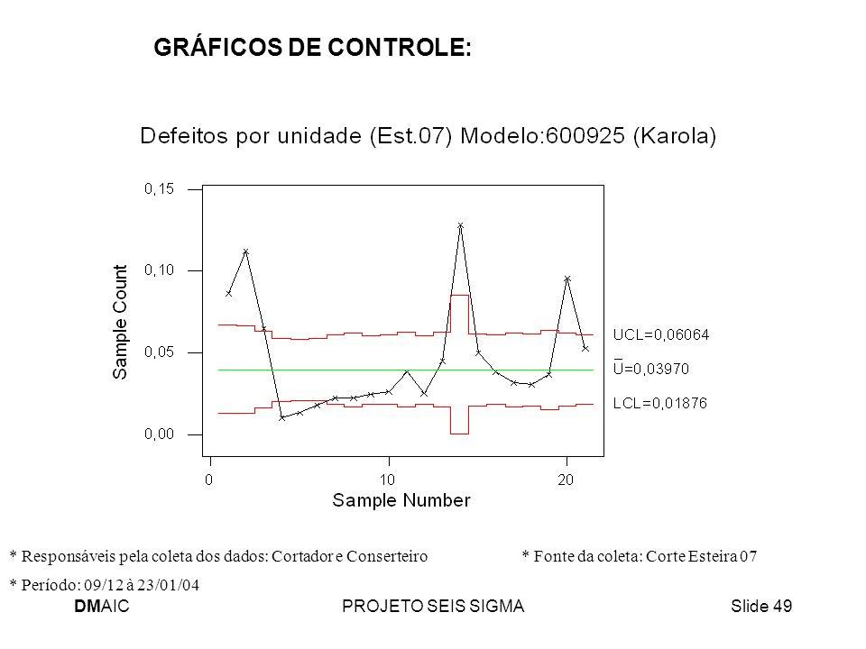 GRÁFICOS DE CONTROLE: * Responsáveis pela coleta dos dados: Cortador e Conserteiro * Fonte da coleta: Corte Esteira 07.