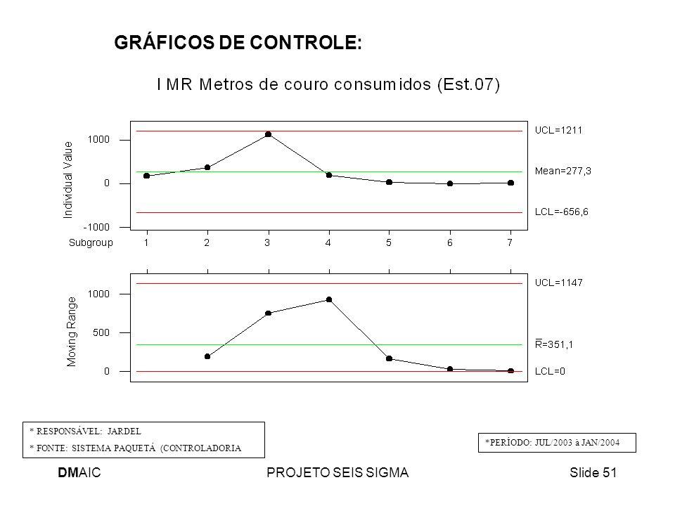 GRÁFICOS DE CONTROLE: DMAIC PROJETO SEIS SIGMA * RESPONSÁVEL: JARDEL