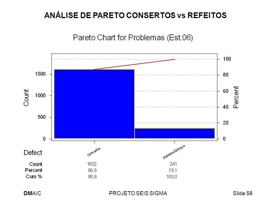 ANÁLISE DE PARETO CONSERTOS vs REFEITOS