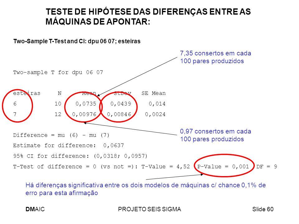 TESTE DE HIPÓTESE DAS DIFERENÇAS ENTRE AS MÁQUINAS DE APONTAR: