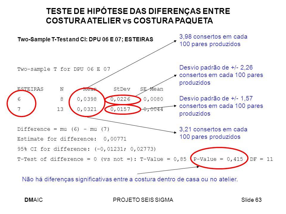 TESTE DE HIPÓTESE DAS DIFERENÇAS ENTRE COSTURA ATELIER vs COSTURA PAQUETA