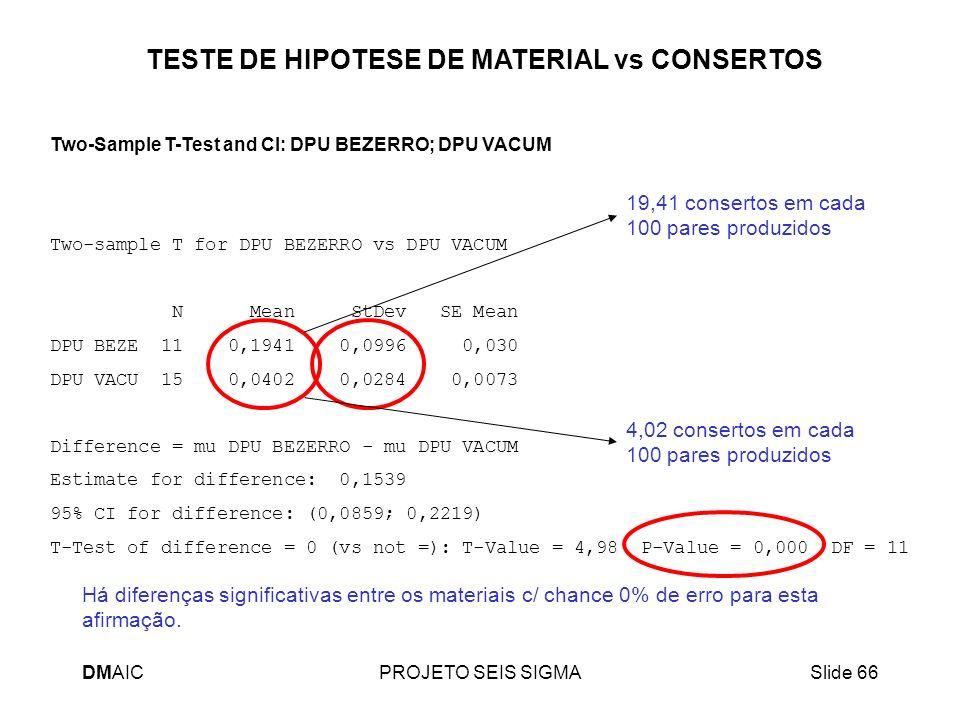 TESTE DE HIPOTESE DE MATERIAL vs CONSERTOS