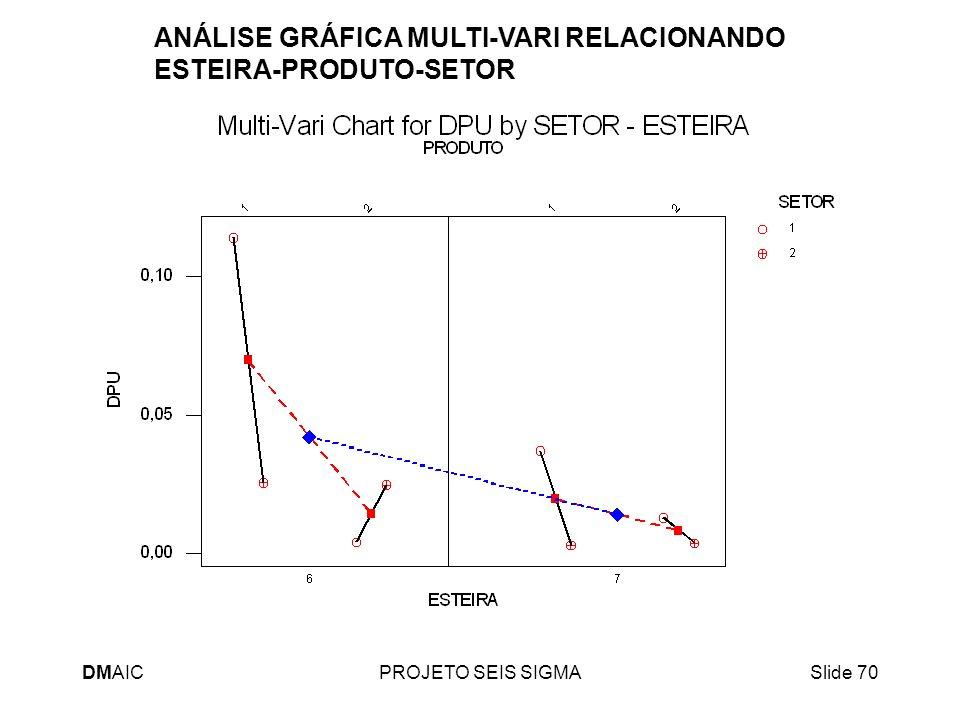 ANÁLISE GRÁFICA MULTI-VARI RELACIONANDO ESTEIRA-PRODUTO-SETOR