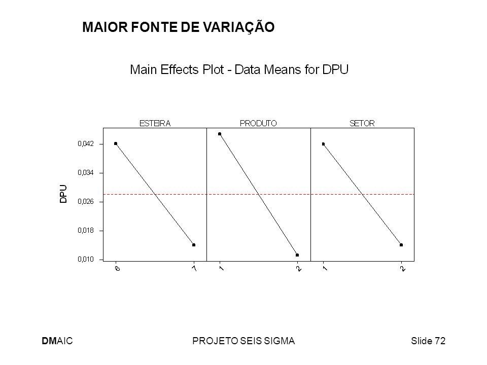 MAIOR FONTE DE VARIAÇÃO