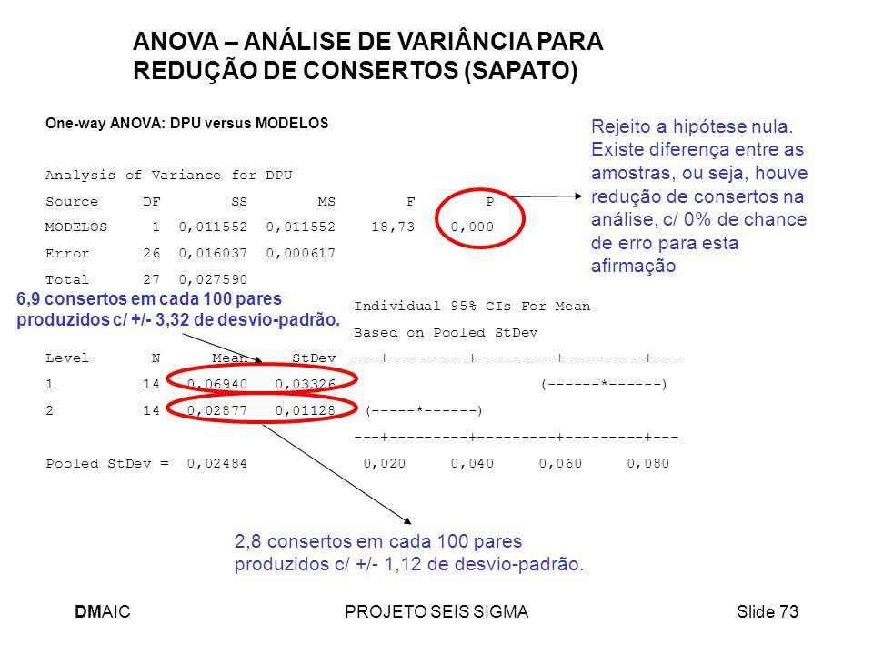 ANOVA – ANÁLISE DE VARIÂNCIA PARA REDUÇÃO DE CONSERTOS (SAPATO)