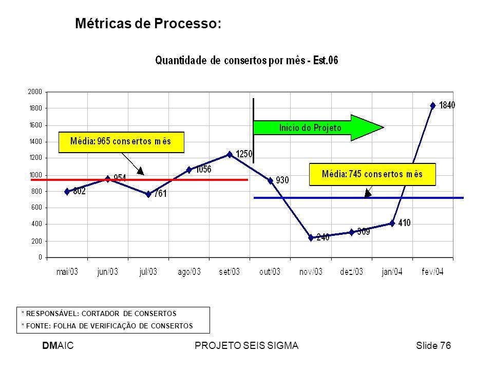 Métricas de Processo: DMAIC PROJETO SEIS SIGMA