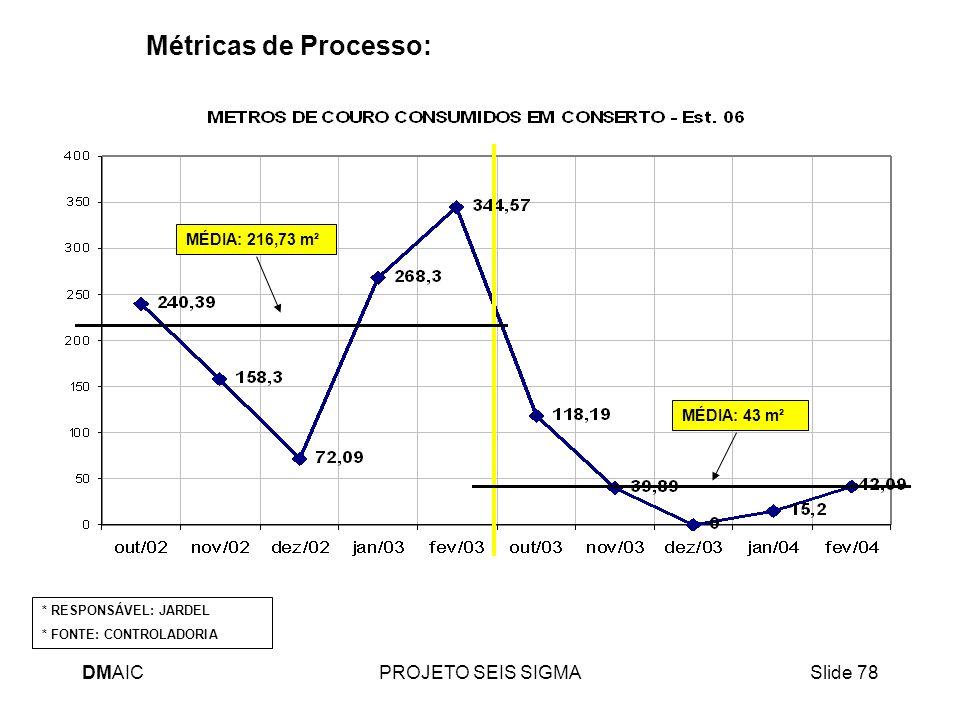 Métricas de Processo: DMAIC PROJETO SEIS SIGMA MÉDIA: 216,73 m²