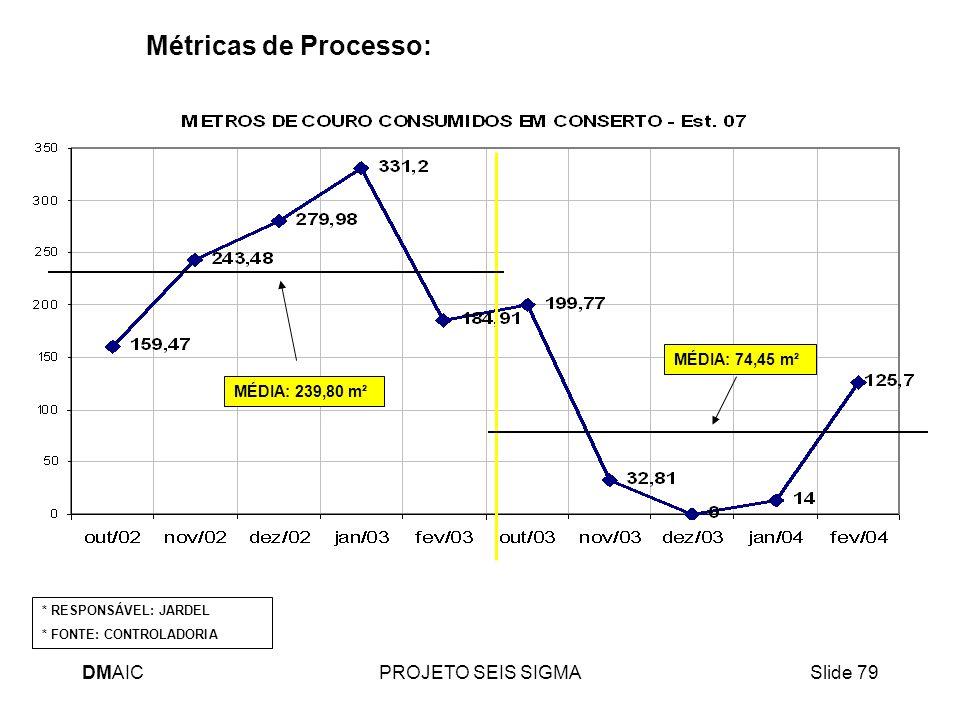 Métricas de Processo: DMAIC PROJETO SEIS SIGMA MÉDIA: 74,45 m²