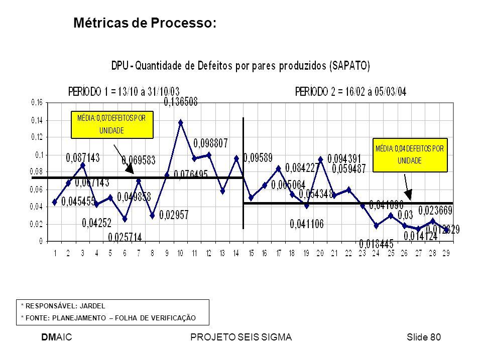 Métricas de Processo: DMAIC PROJETO SEIS SIGMA * RESPONSÁVEL: JARDEL