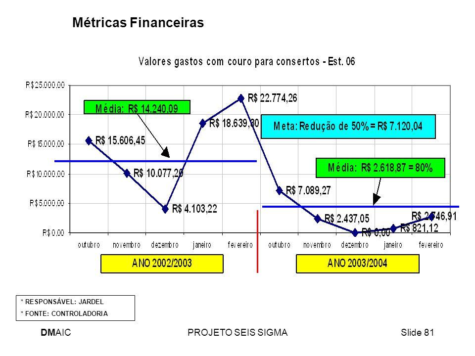 Métricas Financeiras DMAIC PROJETO SEIS SIGMA * RESPONSÁVEL: JARDEL