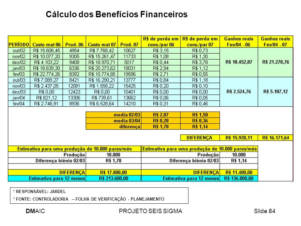 Cálculo dos Benefícios Financeiros