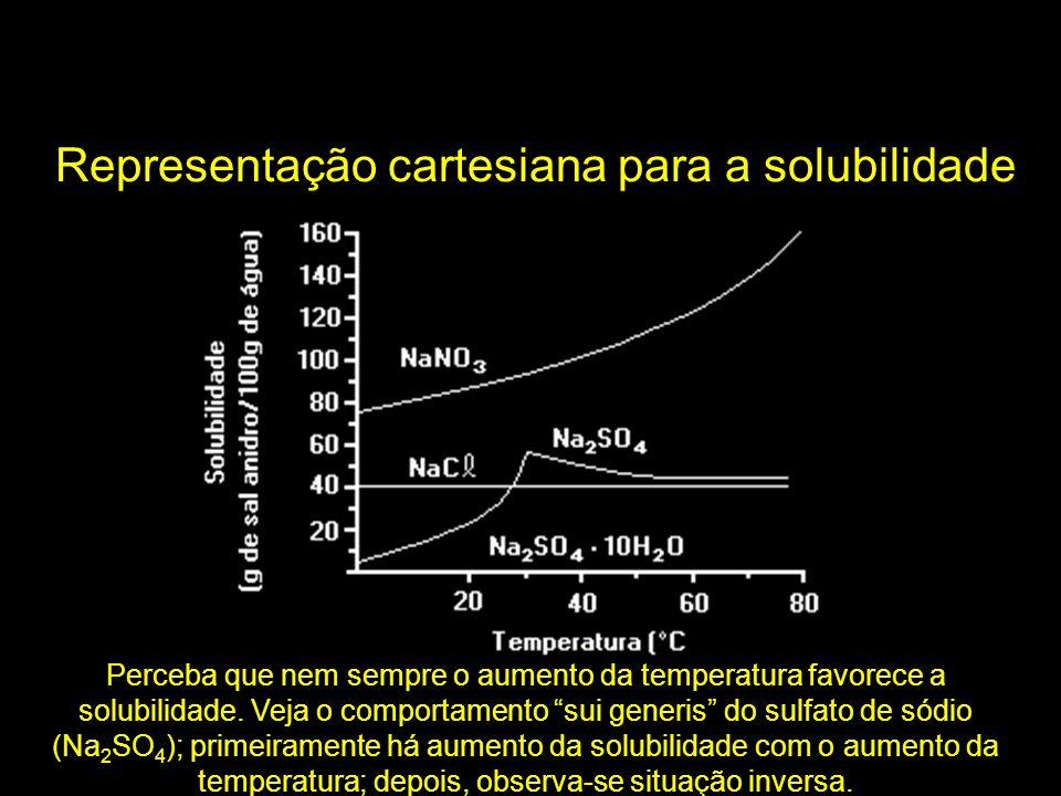 Representação cartesiana para a solubilidade