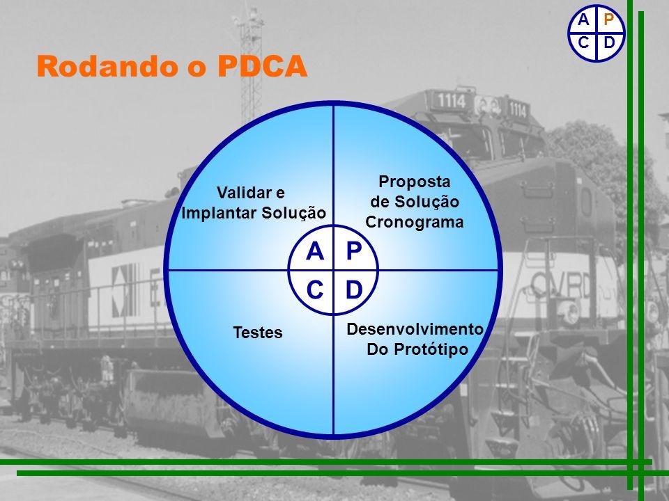 Rodando o PDCA A P C D P C D A Proposta de Solução Cronograma