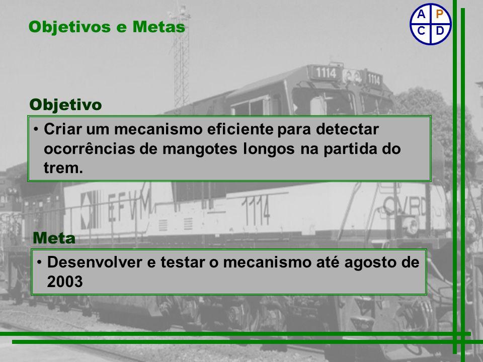 Desenvolver e testar o mecanismo até agosto de 2003