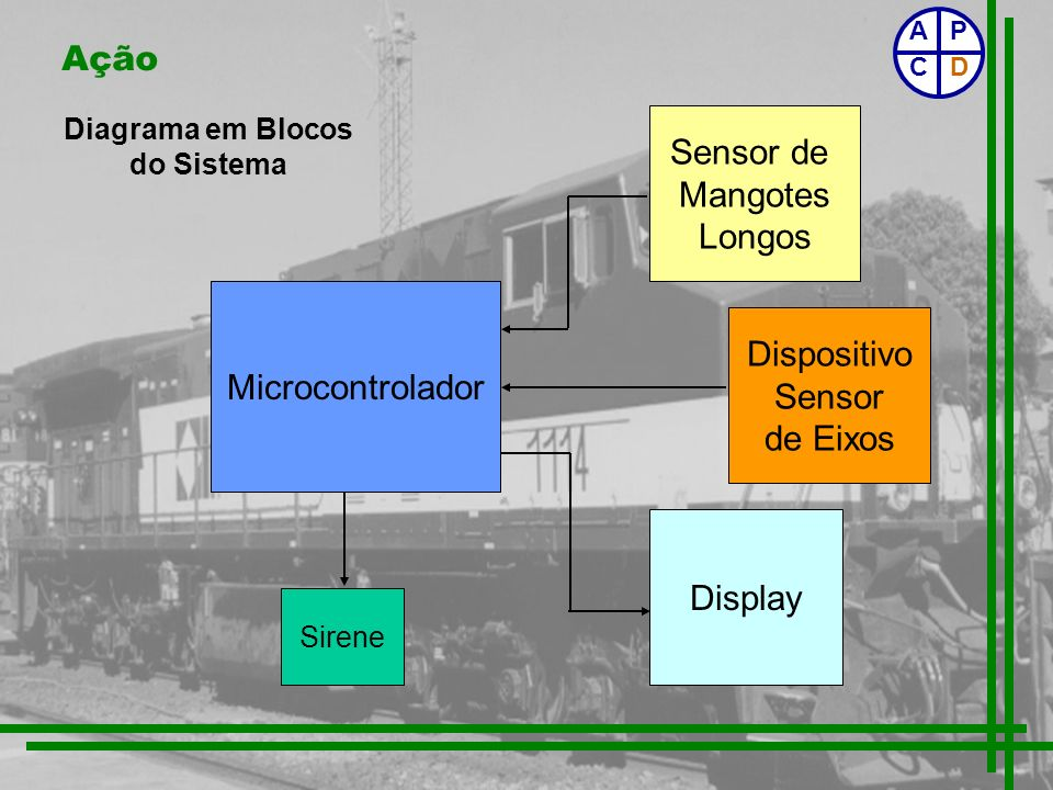 Diagrama em Blocos do Sistema