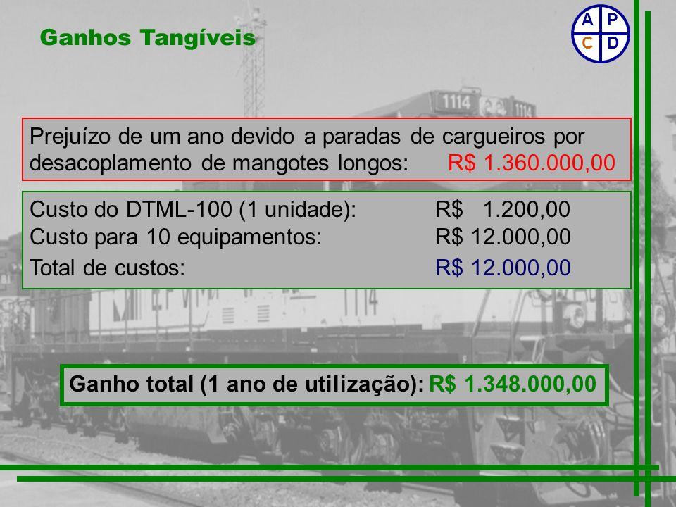 Custo do DTML-100 (1 unidade): R$ 1.200,00