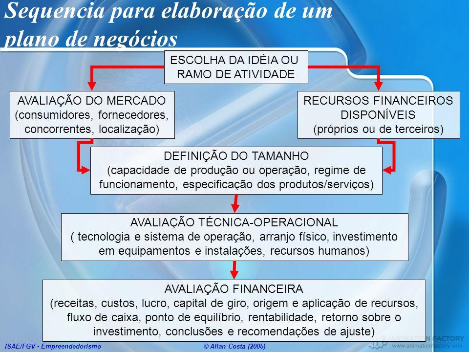 Sequencia para elaboração de um plano de negócios
