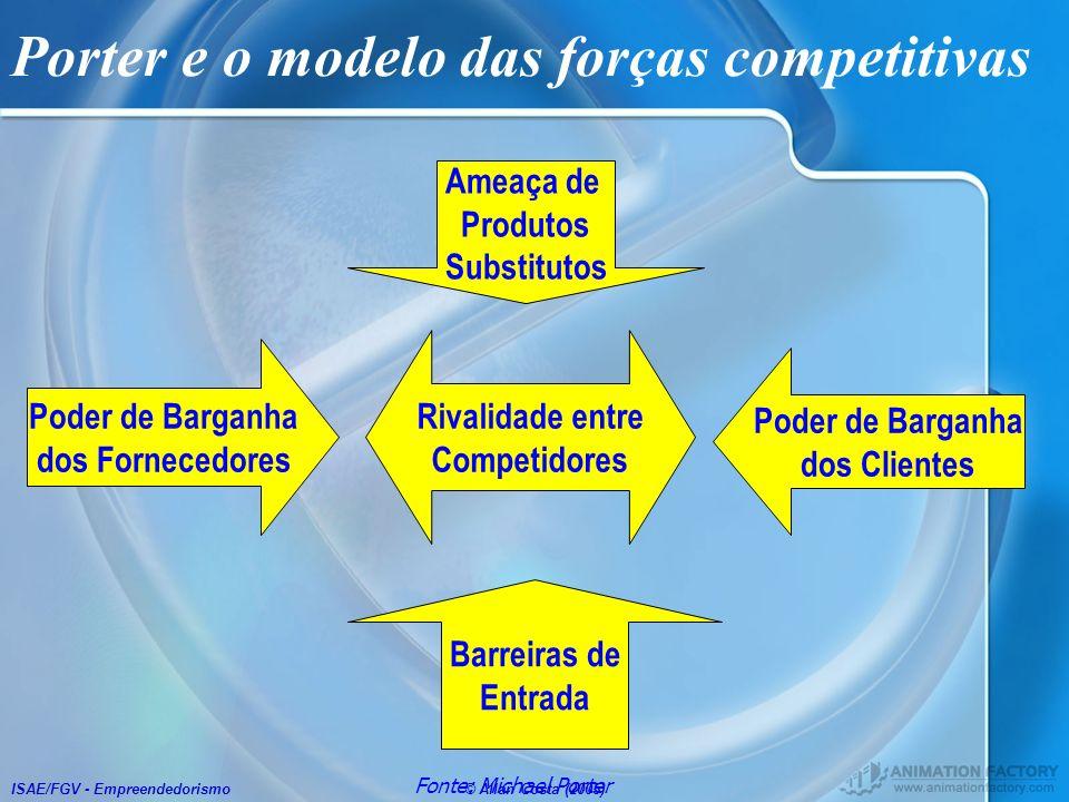 Porter e o modelo das forças competitivas
