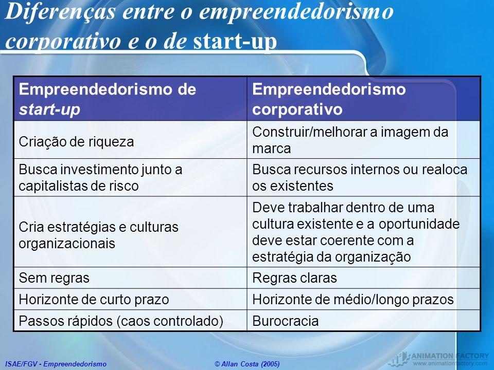 Diferenças entre o empreendedorismo corporativo e o de start-up