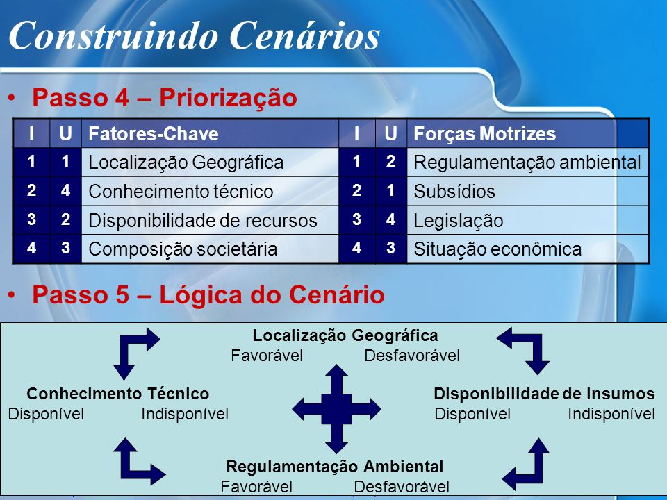 Construindo Cenários Passo 4 – Priorização Passo 5 – Lógica do Cenário