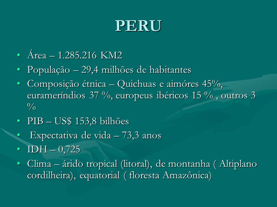 PERU Área – 1.285.216 KM2 População – 29,4 milhões de habitantes