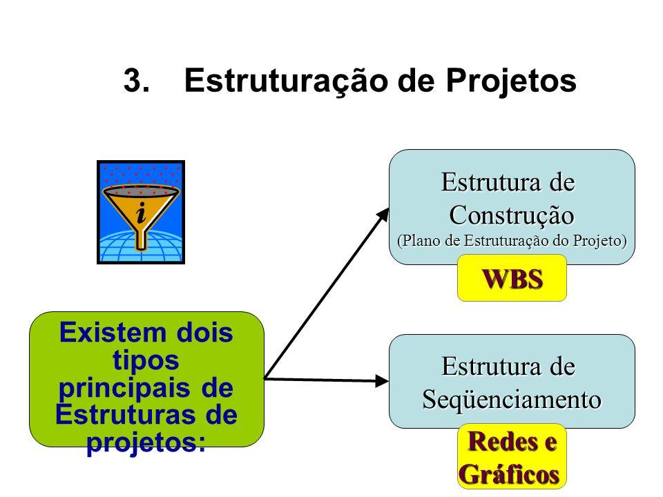 Estruturação de Projetos