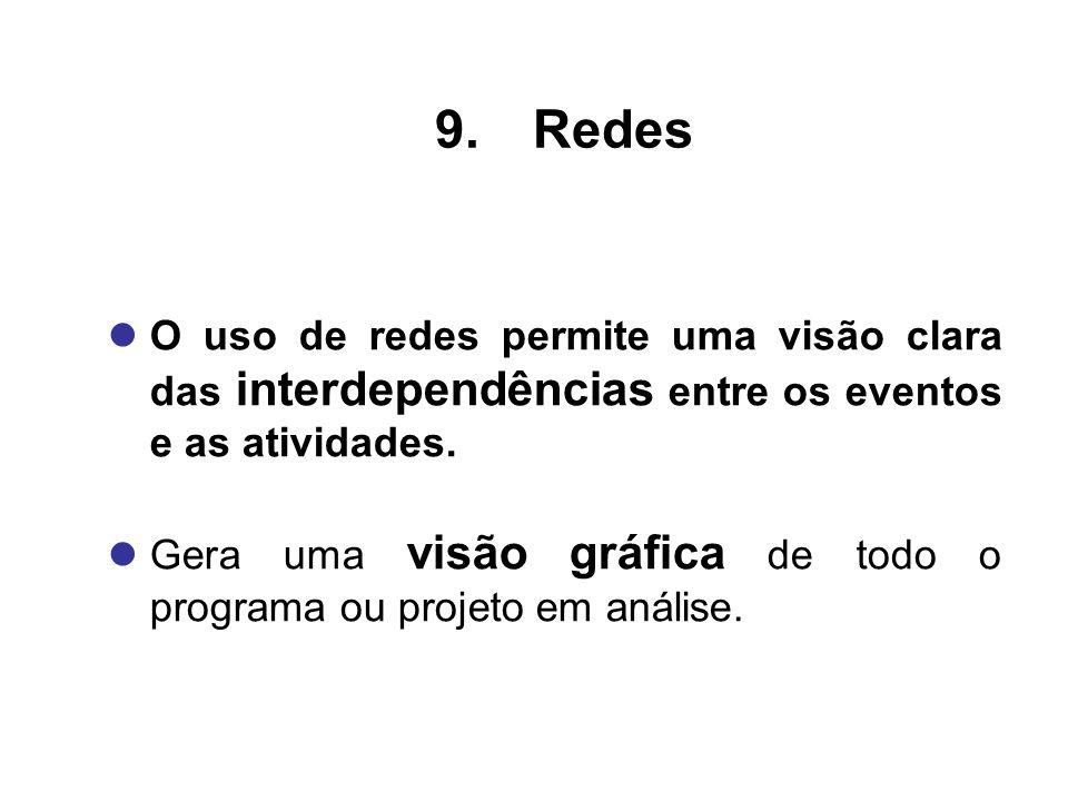 RedesO uso de redes permite uma visão clara das interdependências entre os eventos e as atividades.