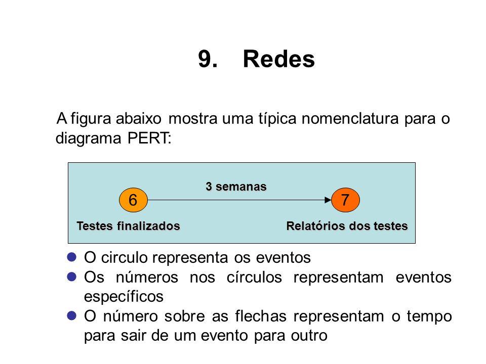 Redes O circulo representa os eventos
