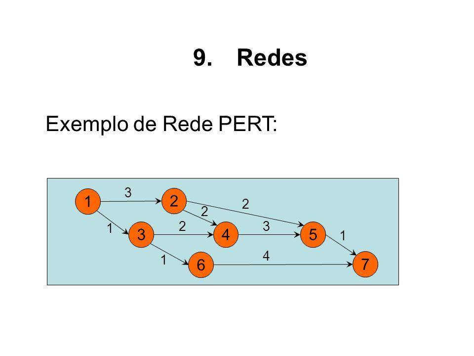 Redes Exemplo de Rede PERT: 1 2 3 4 6 5 7
