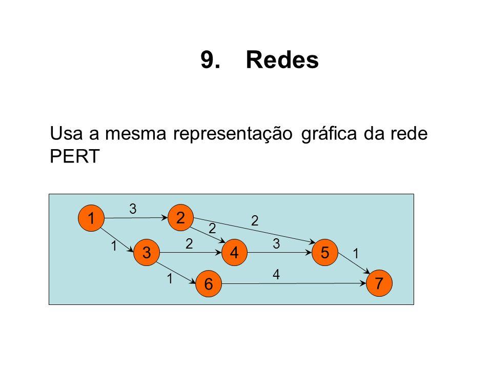 Redes Usa a mesma representação gráfica da rede PERT 1 2 3 4 6 5 7