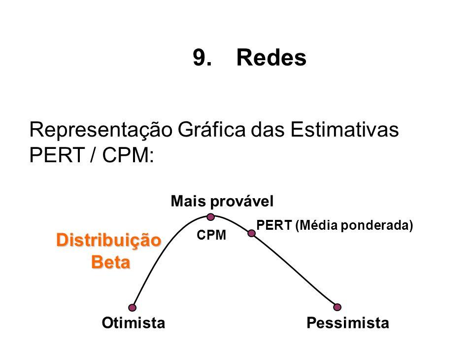 Redes Representação Gráfica das Estimativas PERT / CPM: Distribuição