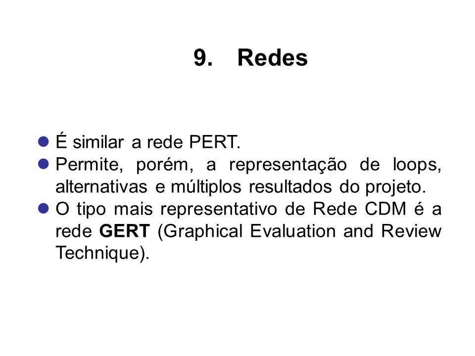Redes É similar a rede PERT.