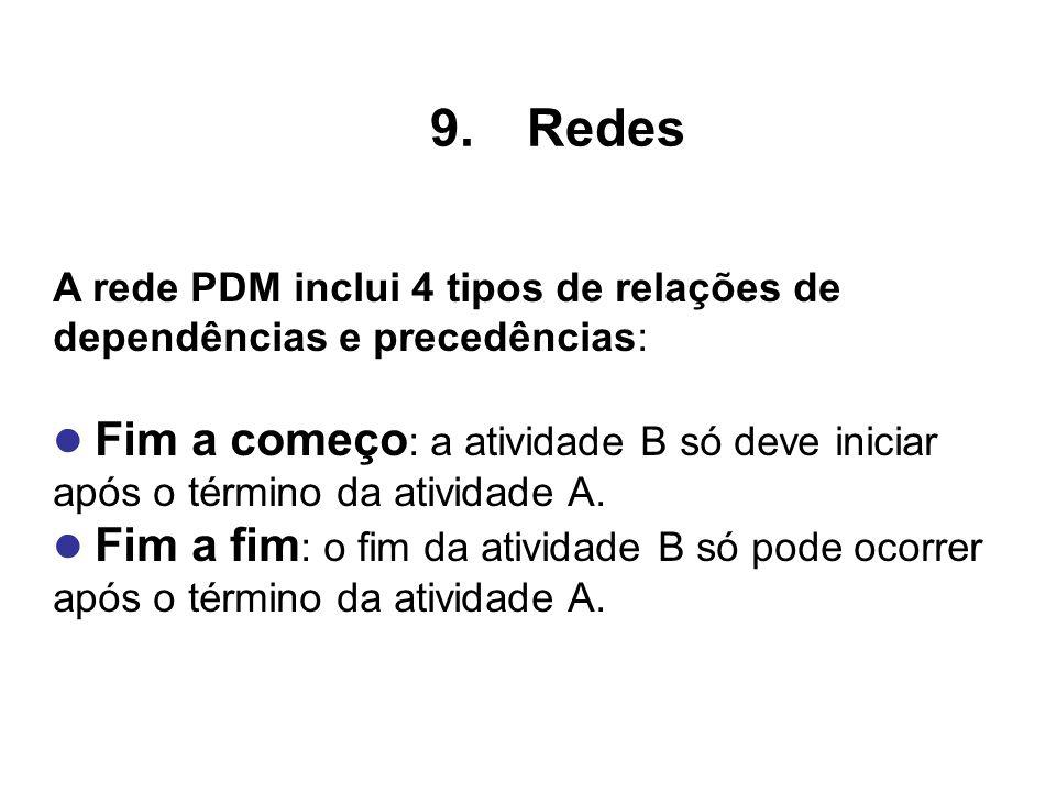 Redes A rede PDM inclui 4 tipos de relações de dependências e precedências: