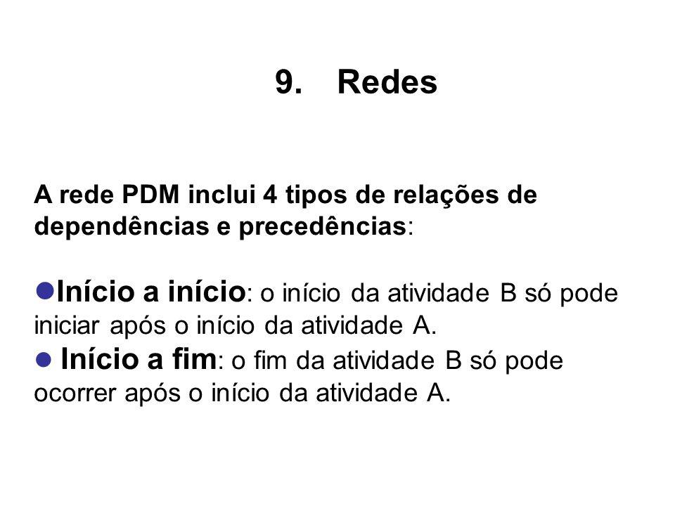 RedesA rede PDM inclui 4 tipos de relações de dependências e precedências: