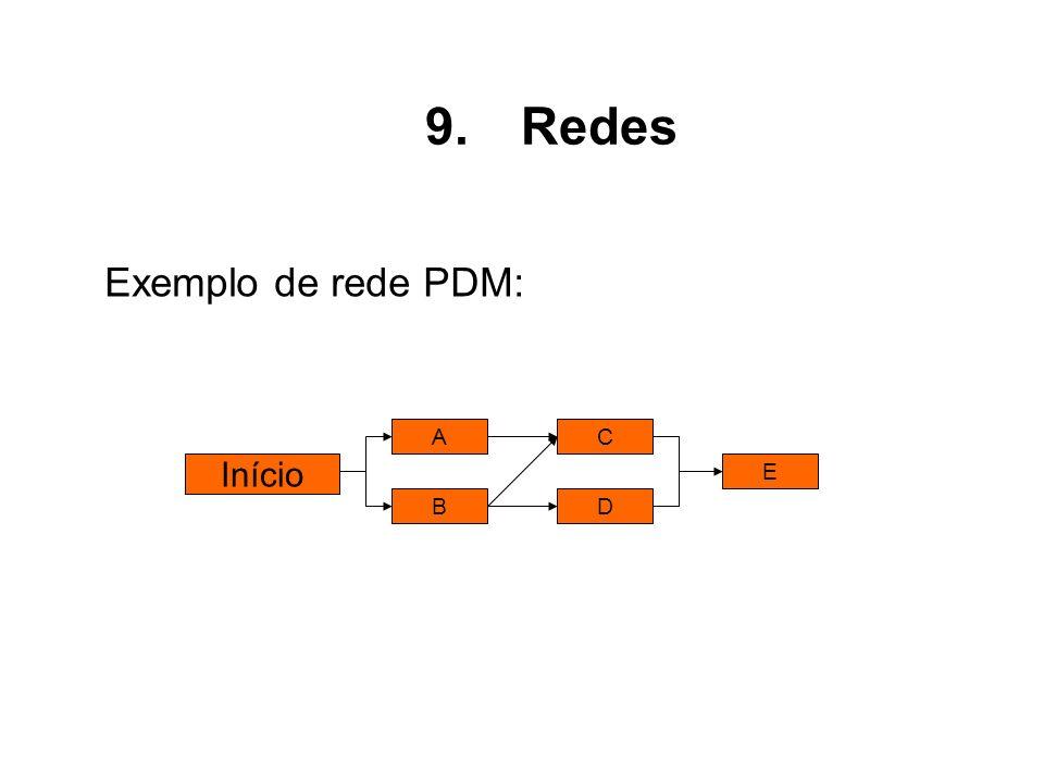 Redes Exemplo de rede PDM: Início A B C D E