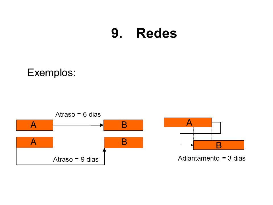 Redes Exemplos: A B Atraso = 6 dias Adiantamento = 3 dias