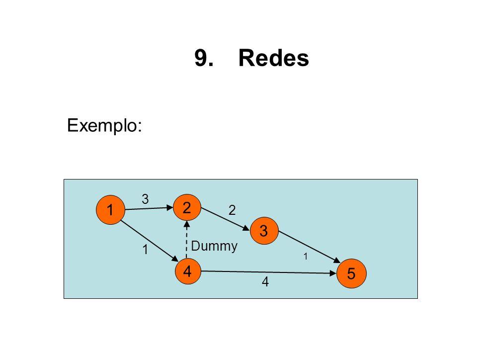 Redes Exemplo: 3 1 2 2 3 Dummy 1 1 4 5 4
