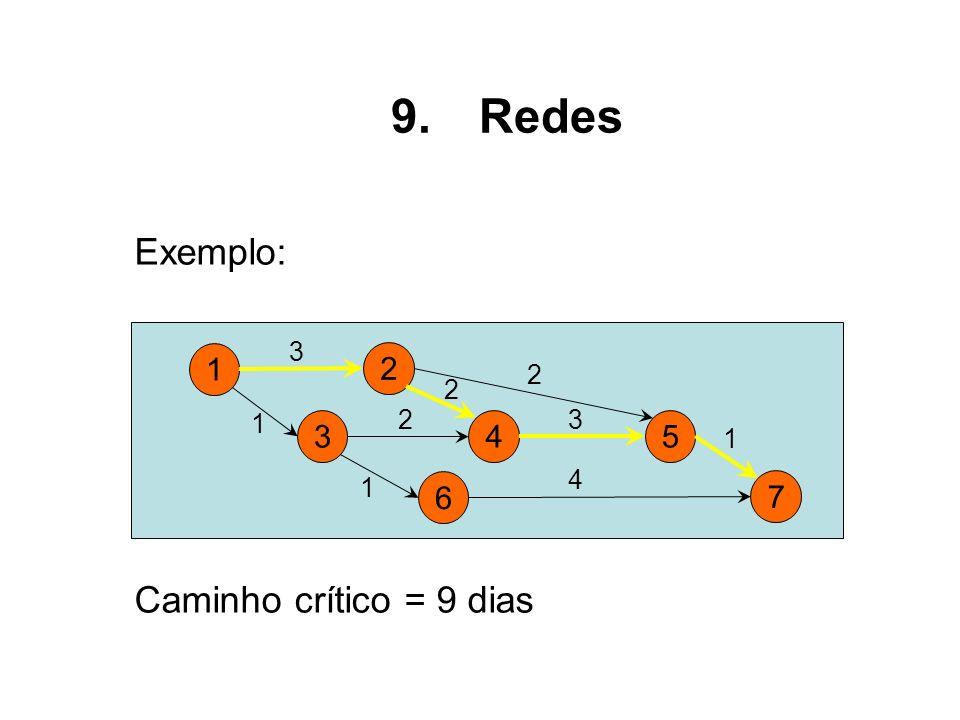 Redes Exemplo: 1 2 3 4 6 5 7 Caminho crítico = 9 dias